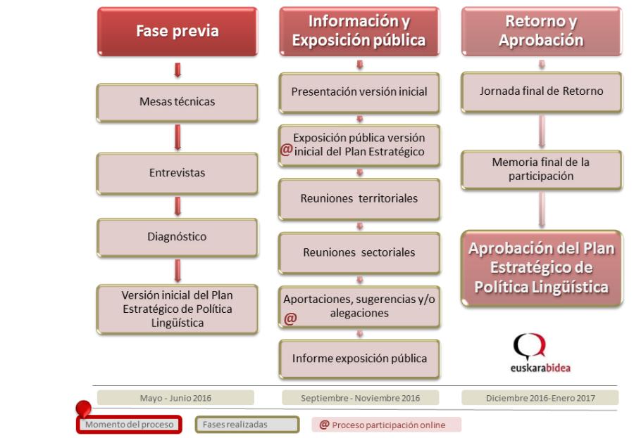 Diagrama proceso de participación