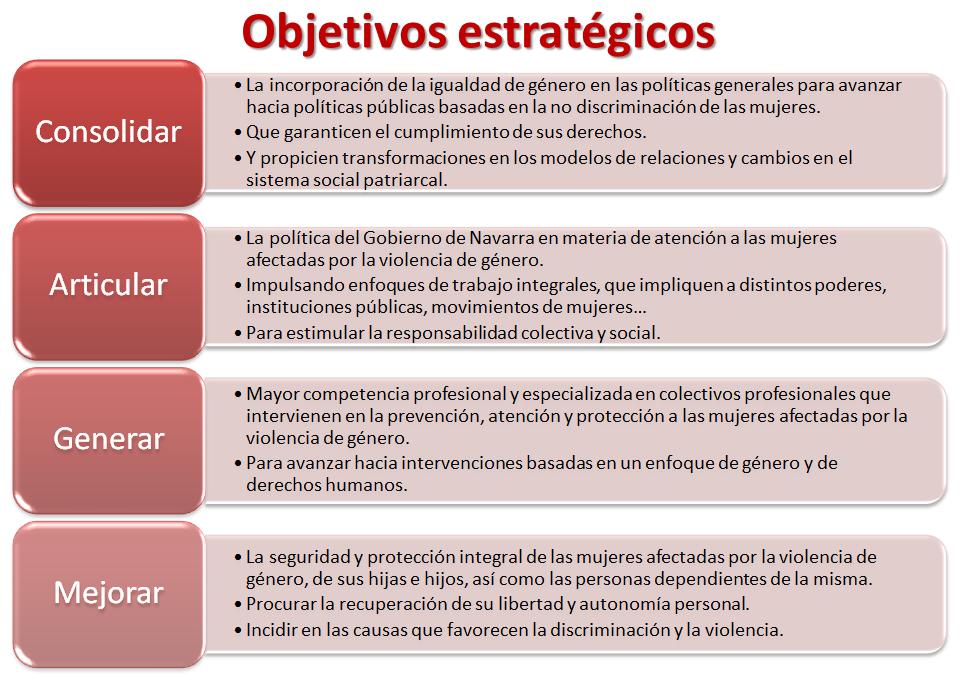 Documentación de bases del Plan de Acción de desarrollo Ley Foral 14 ...